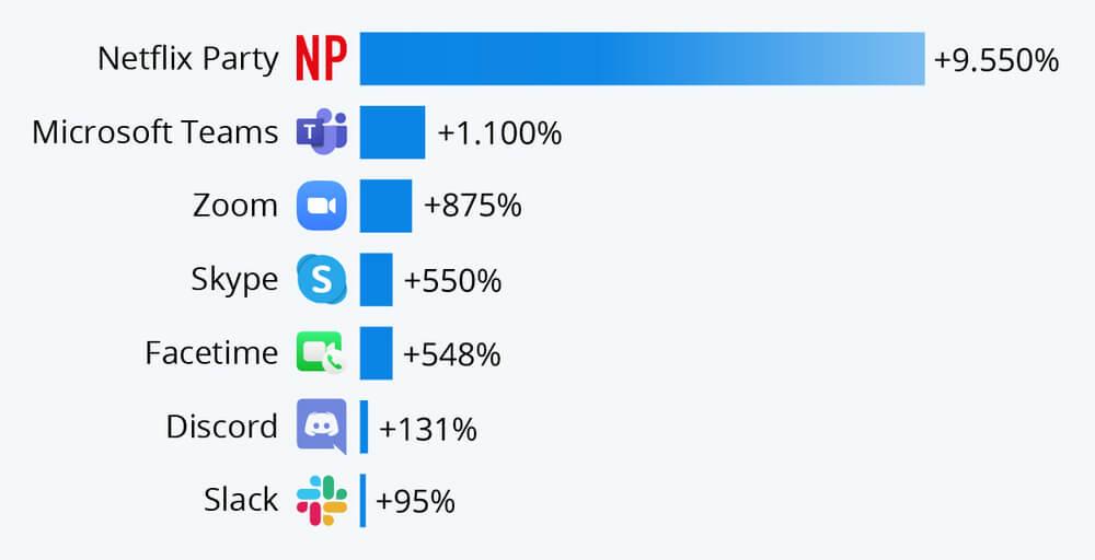 Las apps más populares durante el coronavirus